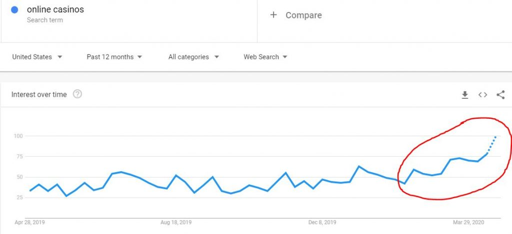 Google trends during covid 19 - Casino Market